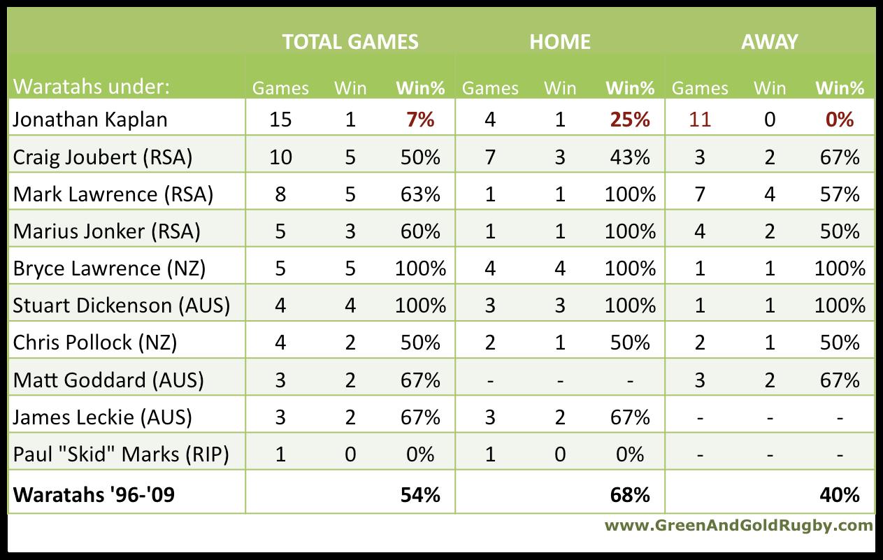 G&GR ref waratah stats