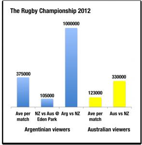 TRC viewers 2012 aus v arg