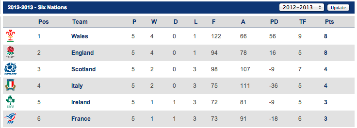 Lions your post six nations rundown green and gold rugby for League table 6 nations