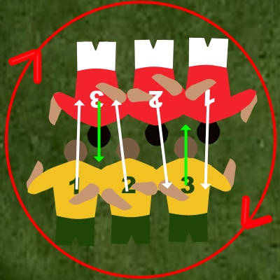 Scrum naturally wheels clockwise