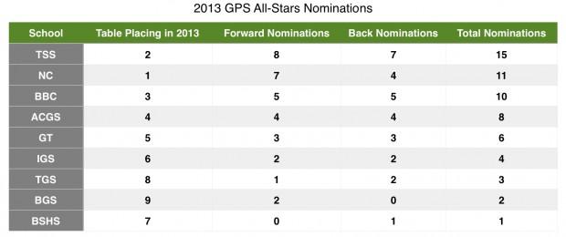 2013 GPS All-Stars Nominations