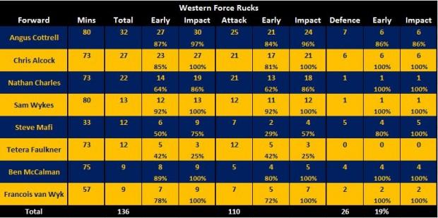 Force v Tahs stats R1
