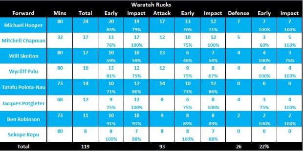 Tahs v Force stats R1