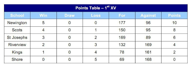 Table Round 5 - Courtesy of AAGPS