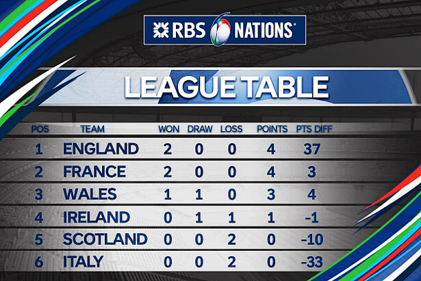 Rbs 6 nations table round 2 2016 green and gold rugby for League table 6 nations