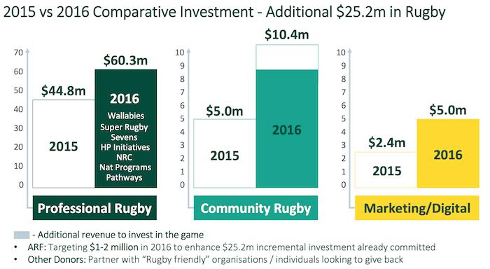 ARU spend 2015 to 2016