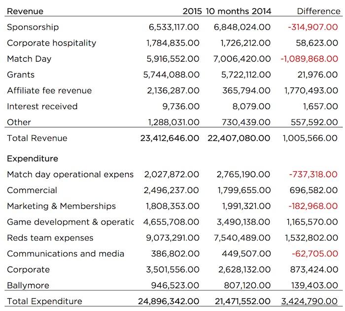 reds financials 2015