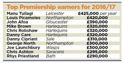 Premiership Salary - Source Daily Mail