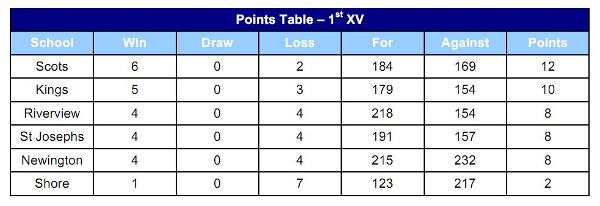 GPS Round 8 points ladder 2016