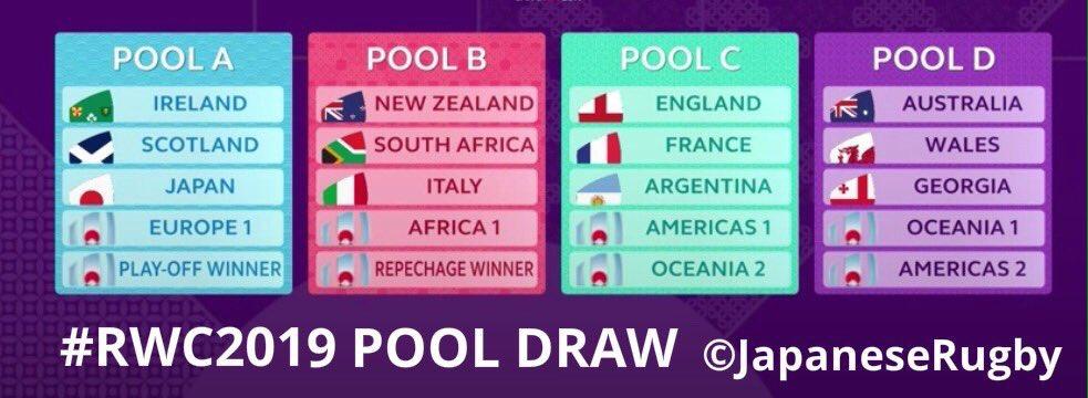 RWC2019 Pools