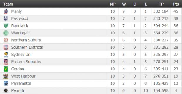 Table: Round 11 (Image Credit: Flashscore)