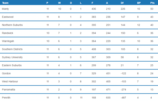 Round 12 Table, Image Credit - Fusesport