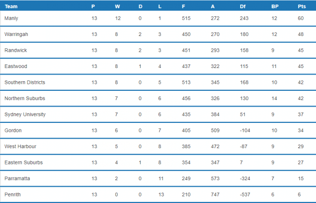 Round 14 Table (Image Credit: Fusesport)
