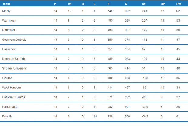 Shute Shield Round 15 Table (Image Credit - Fusesport)