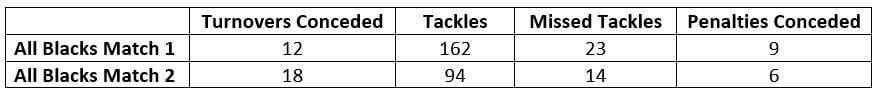 All Blacks Defence Stats