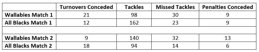 All Defence Stats