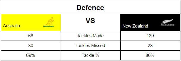 Aus vs NZ Tackle Stats