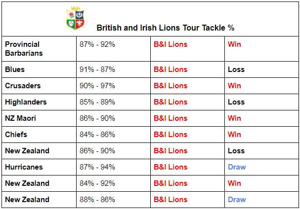 Lions Tackle Stats