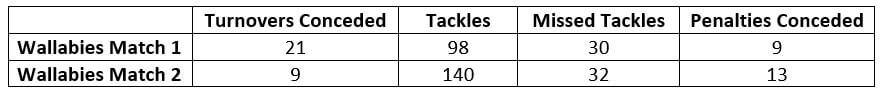 Wallabies Defence Stats