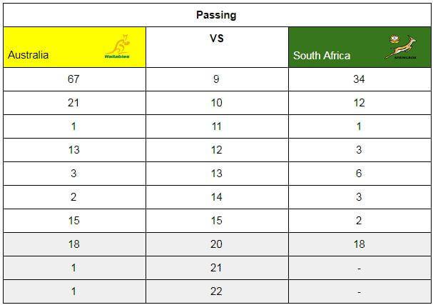 Individual Passing Stats
