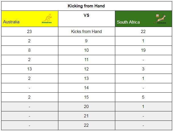 Kicking Stats
