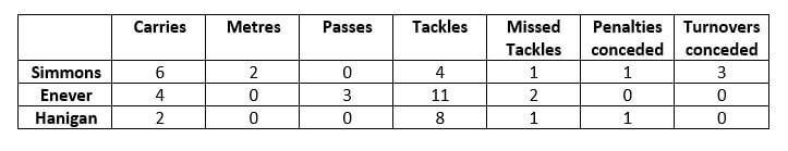Enever stats 1