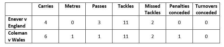 Enever stats 2