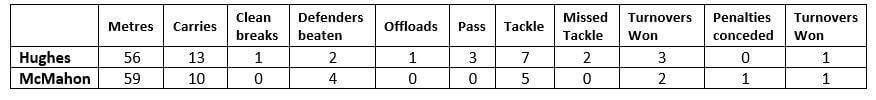 McMahon Stats