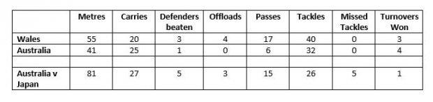 back row stats v wales