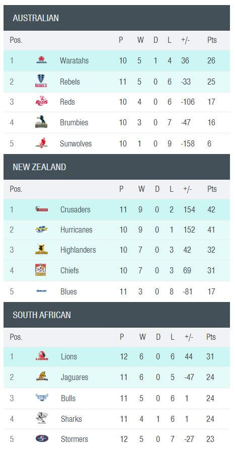 Super Rugby Standings 17052018
