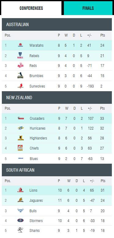 Super Rugby Standings 2018 (pre 040518)