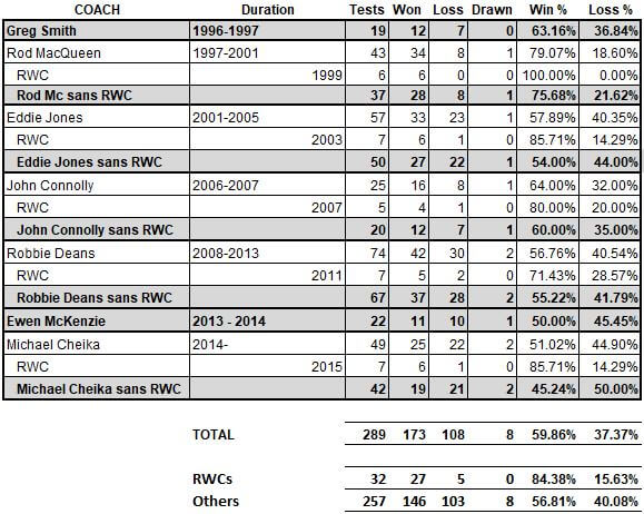 Coach stats RWC separated
