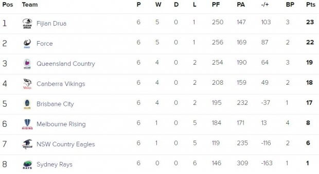 NRC ladder as it stands