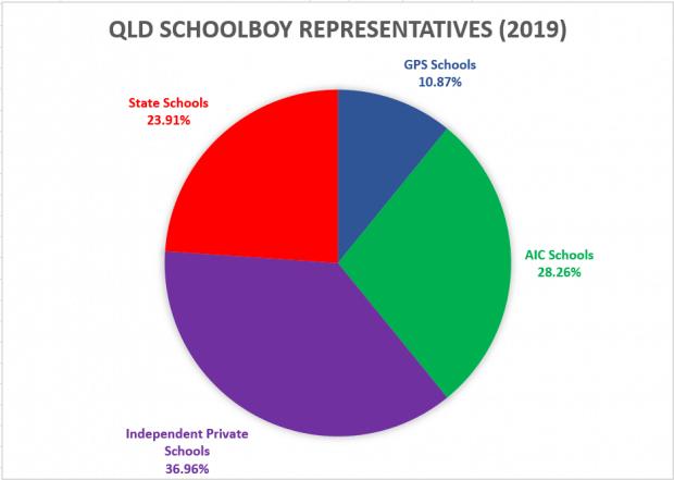 QLD Schools 2019