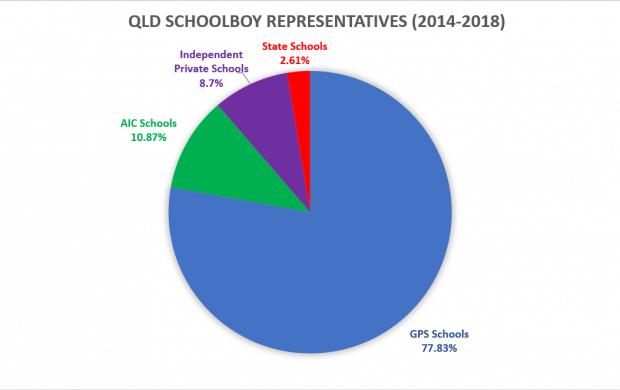QLD Schools 5 years