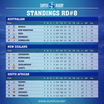 Ladder after Round 8