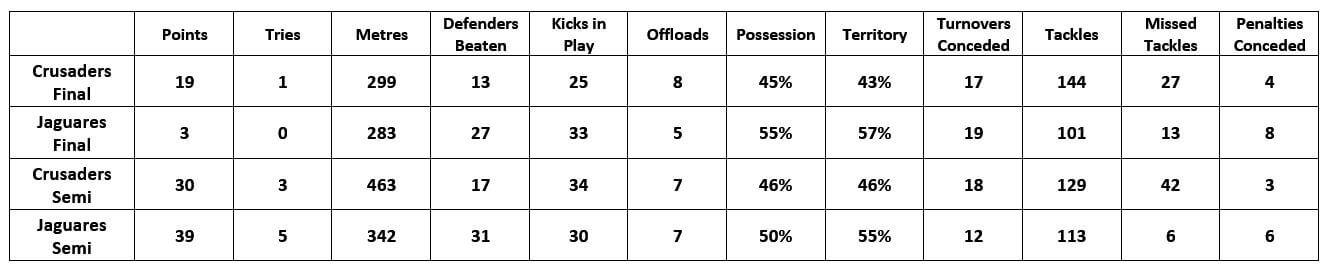 finals stats