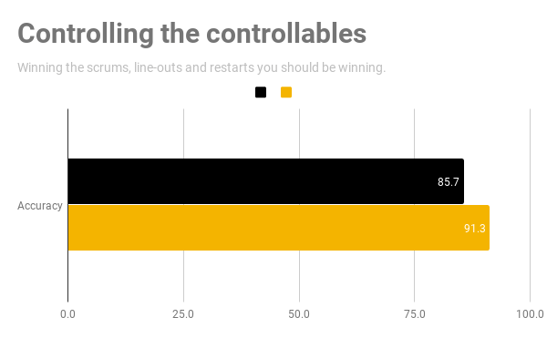 Controlling the controllables