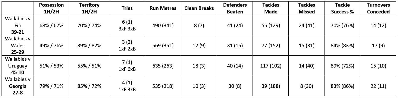 Wallaby pool stats